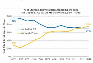 China internet access vs desktop mobile small